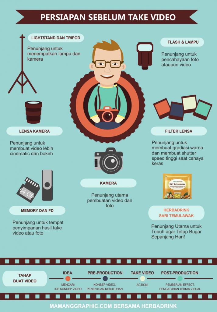 Tahap Persiapan Membuat Konten Video
