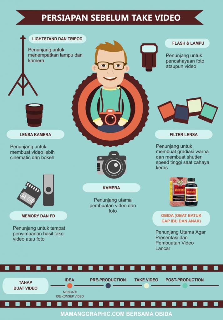 Obida Infografis