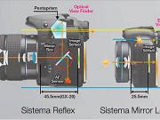 Perbedaan Kamera DSLR