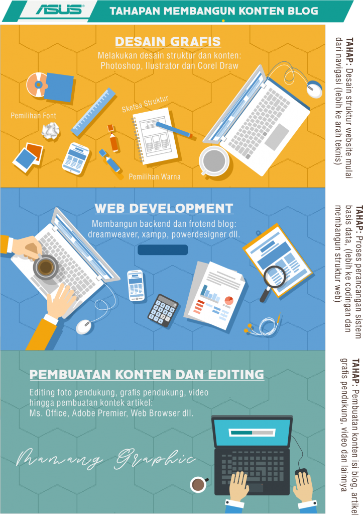 Pengembangan Website