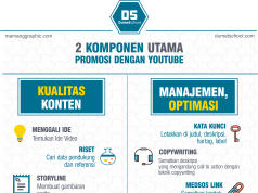 Komponen Utama Youtube Marketing