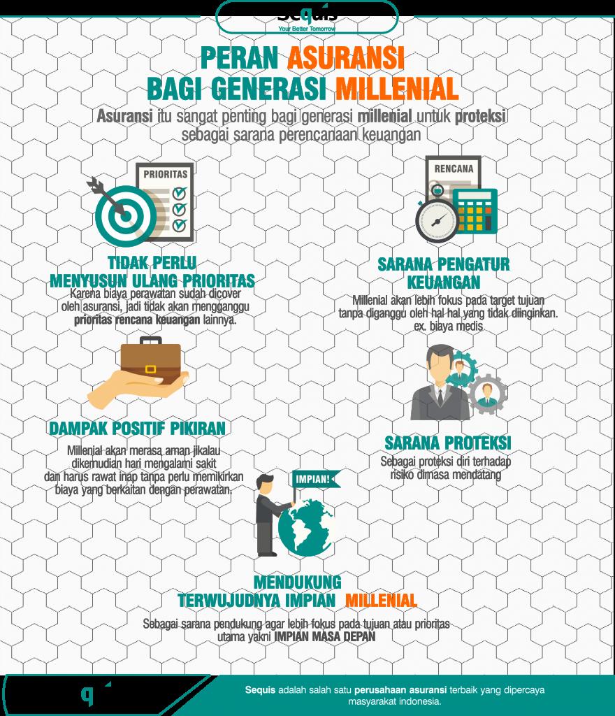 Peran Asuransi Bagi Generasi Millenial