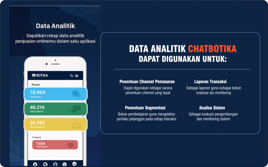 Data Analitik Chatbotika