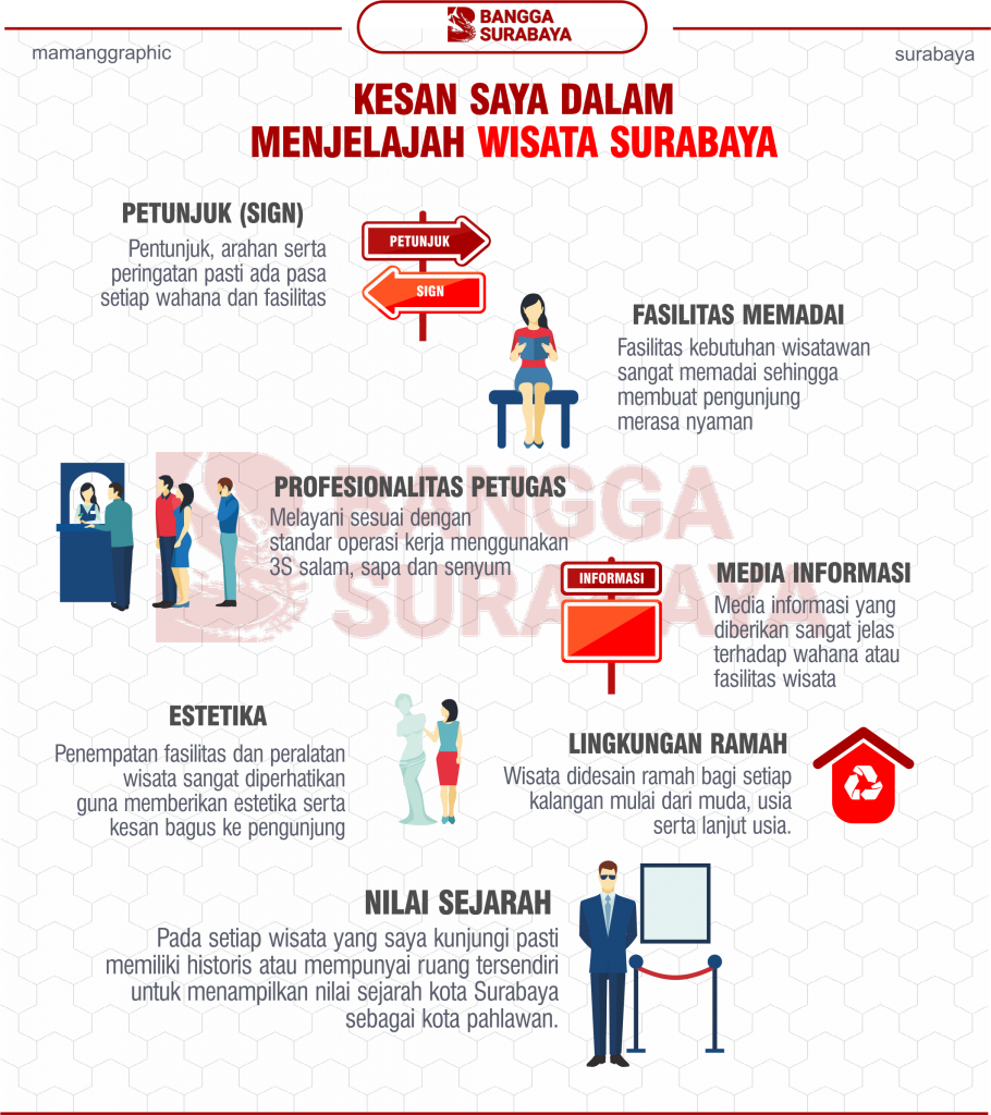Kesan Terhadap Wisata Surabaya