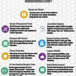 Pengaruh Penting Domain dalam Branding Produk Bagi Suatu Bisnis