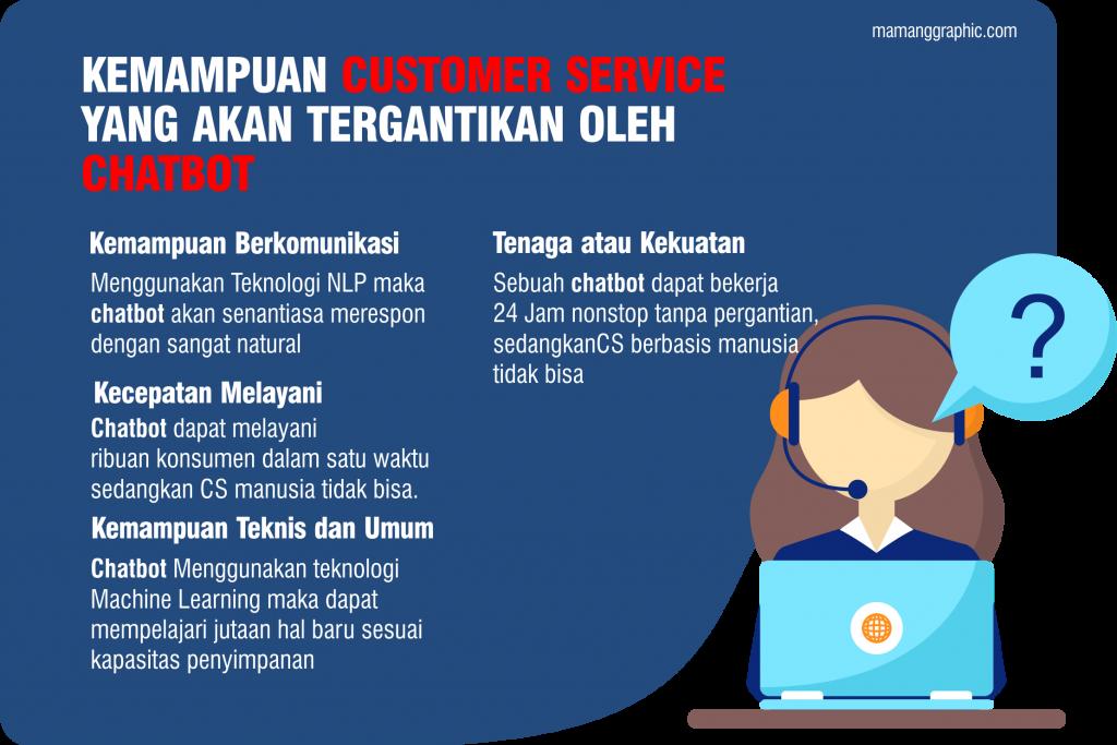 kemampuan Customer Service akan tergantikan oleh Chatbot