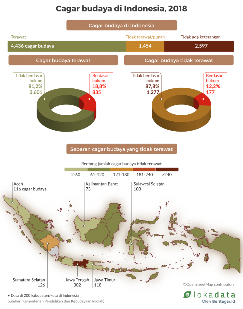 Data Cagar Budaya di Indonesia 2018