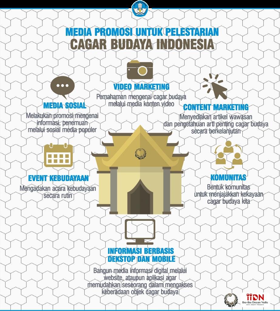 Media Promosi dalam Upaya Pelestarian Cagar Budaya Indonesia