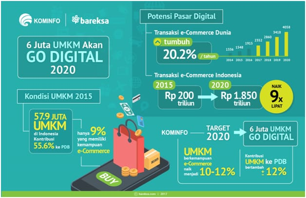 UMKM Go Digital